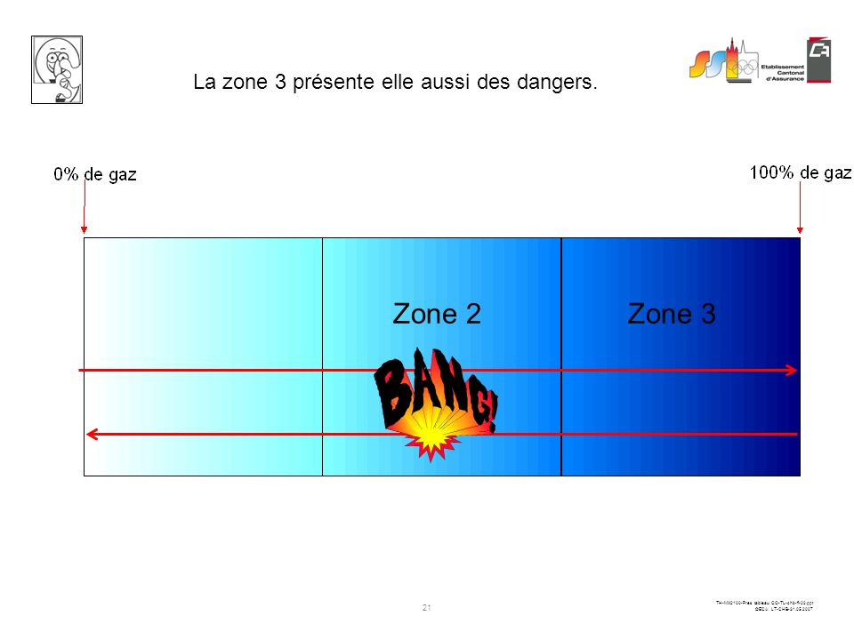 Zone 2 Zone 3 La zone 3 présente elle aussi des dangers.