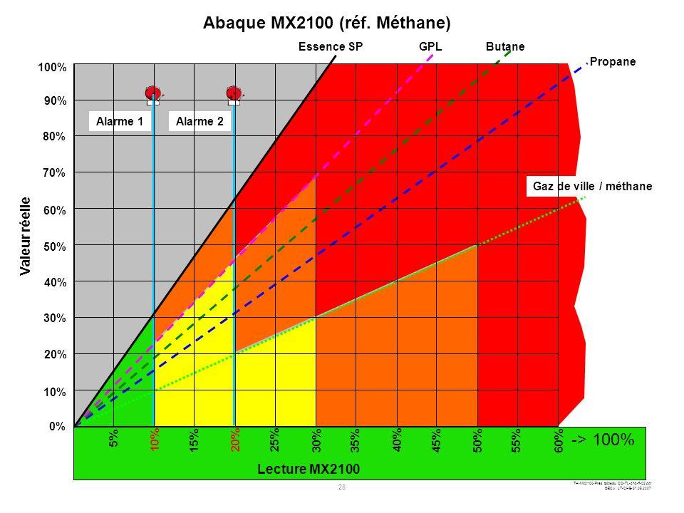Abaque MX2100 (réf. Méthane)