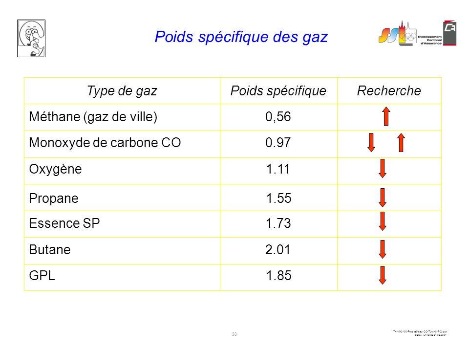 Poids spécifique des gaz