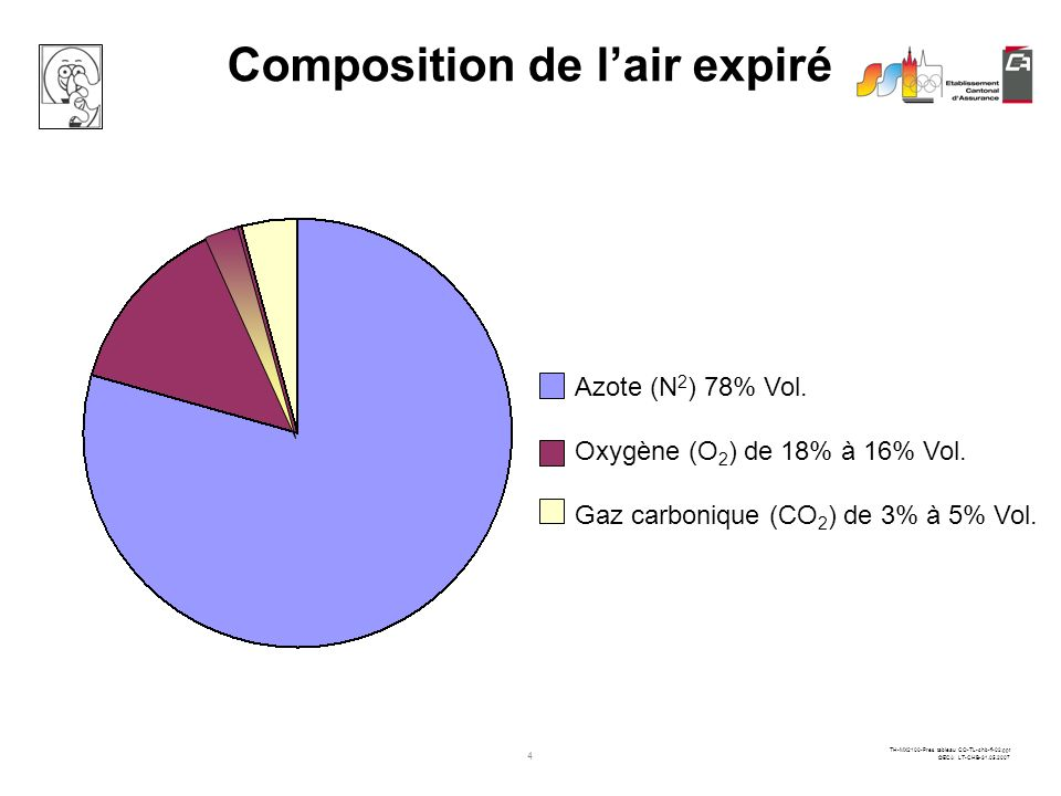 Composition de l'air expiré