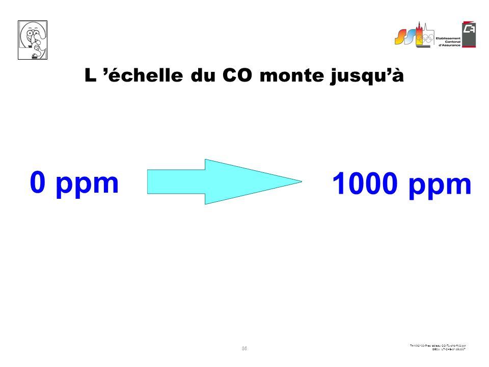 L 'échelle du CO monte jusqu'à