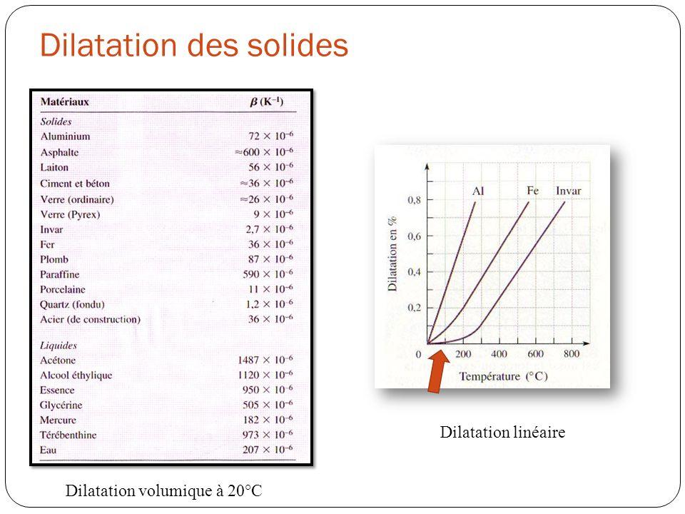 Dilatation des solides