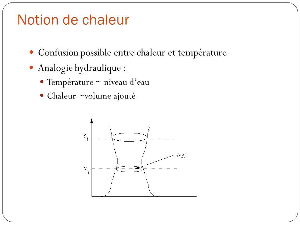 Notion de chaleur Confusion possible entre chaleur et température