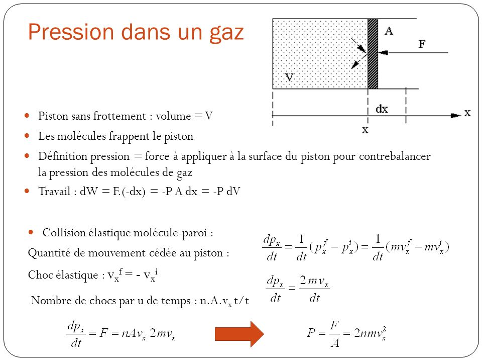 Pression dans un gaz Piston sans frottement : volume = V