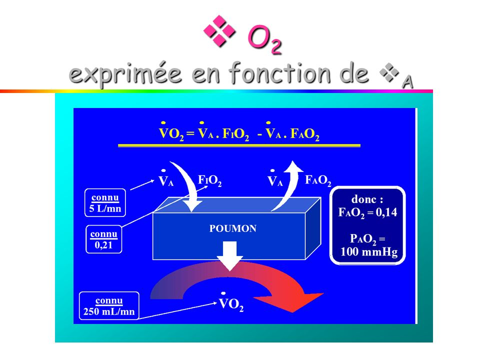  O2 exprimée en fonction de A