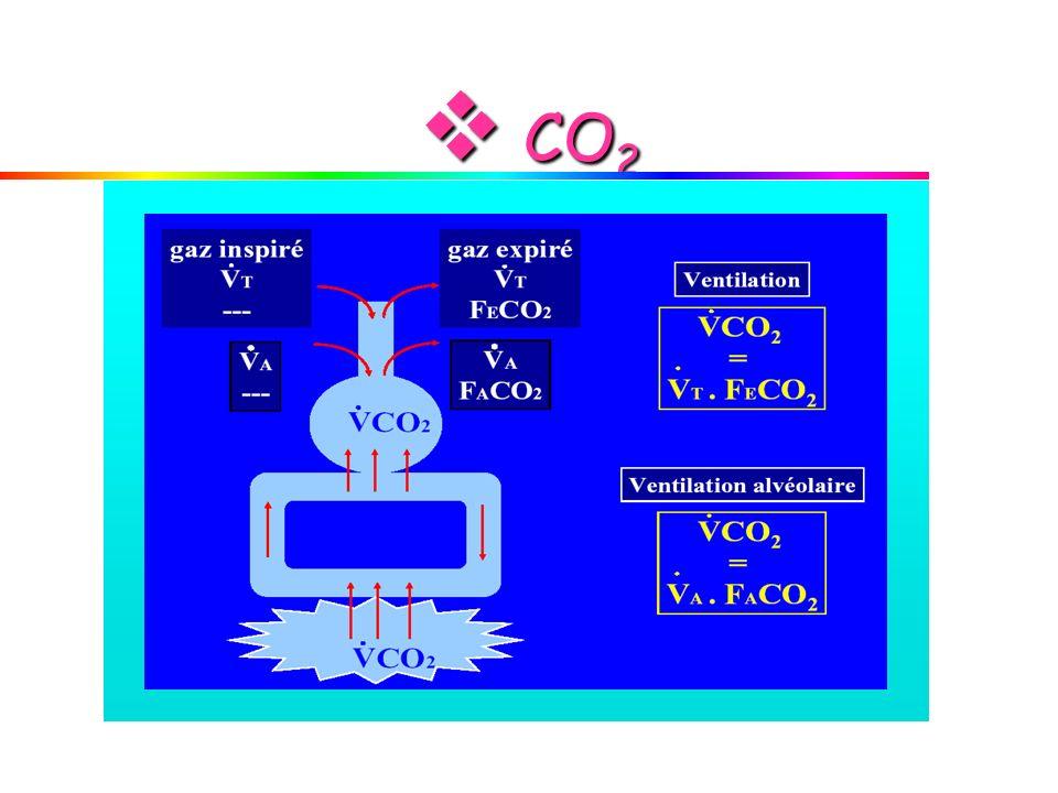  CO2 15