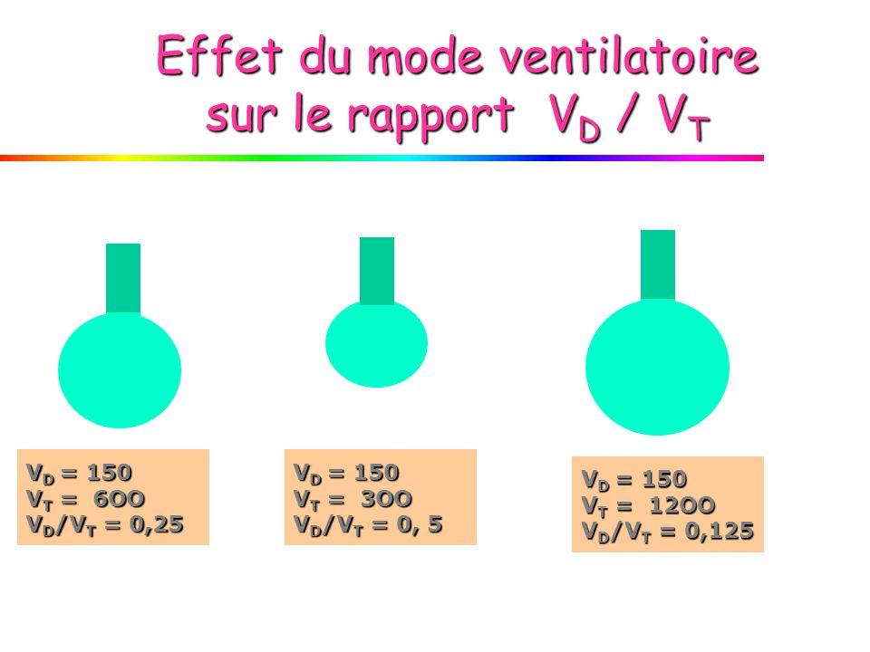 Effet du mode ventilatoire sur le rapport VD / VT