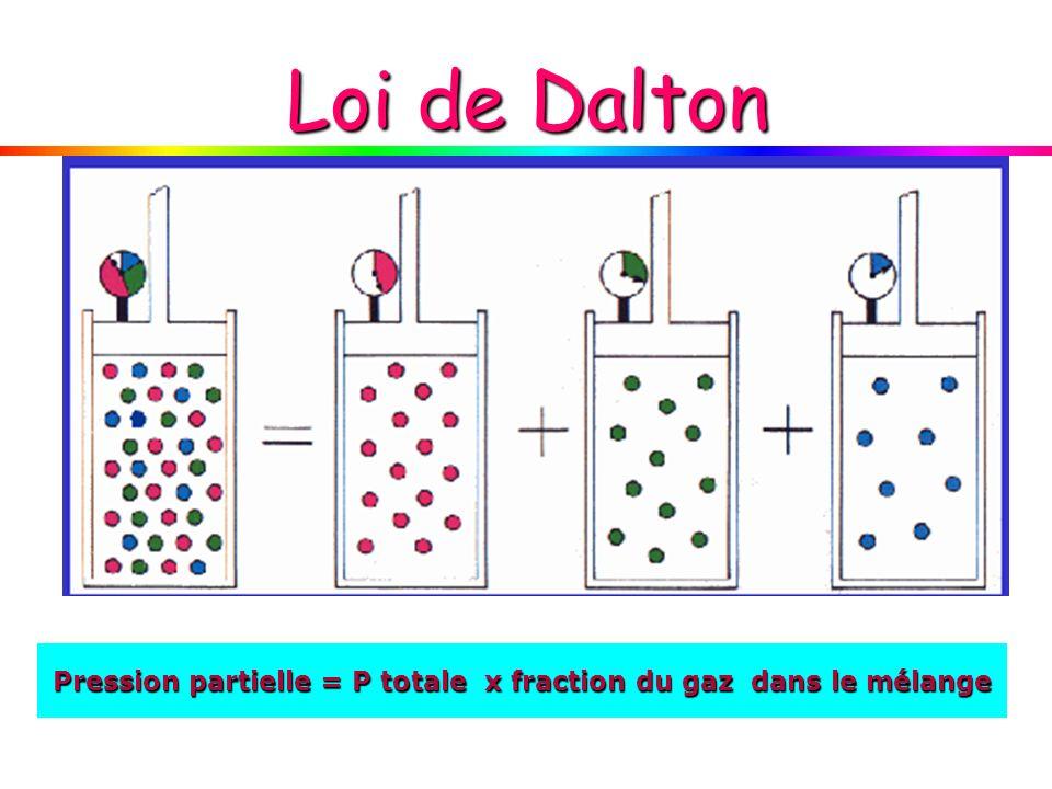 Pression partielle = P totale x fraction du gaz dans le mélange