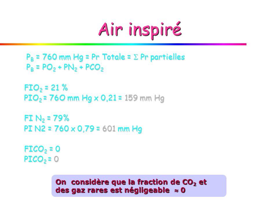 Air inspiré PB = 760 mm Hg = Pr Totale =  Pr partielles