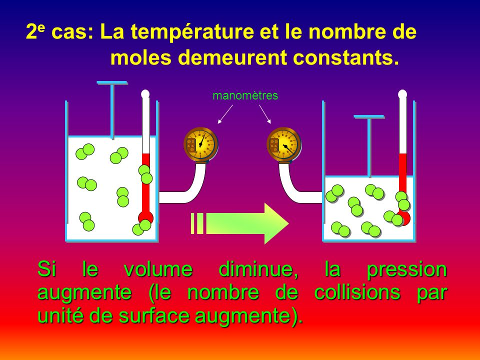2e cas: La température et le nombre de moles demeurent constants.