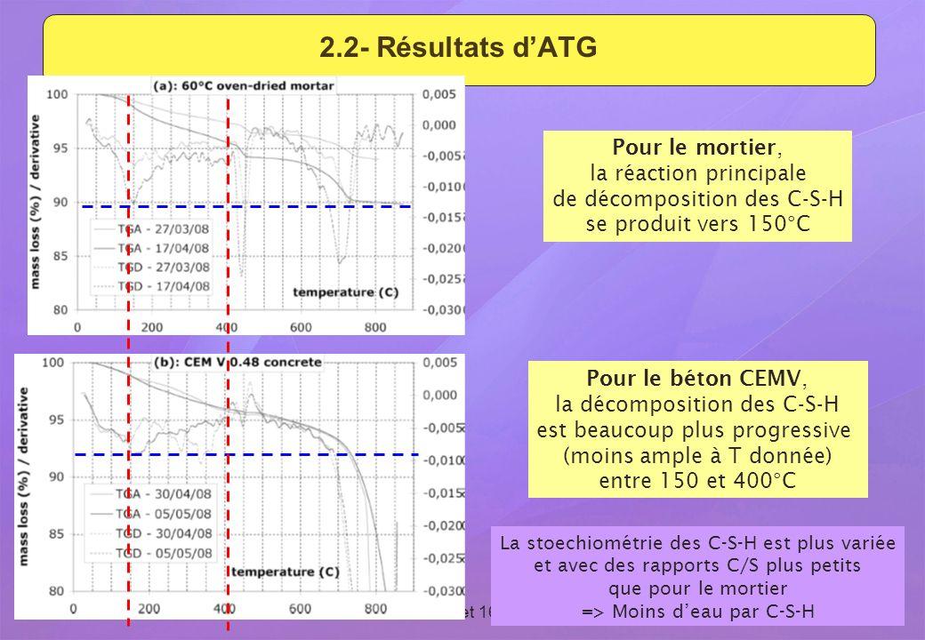 2.2- Résultats d'ATG Pour le mortier, la réaction principale