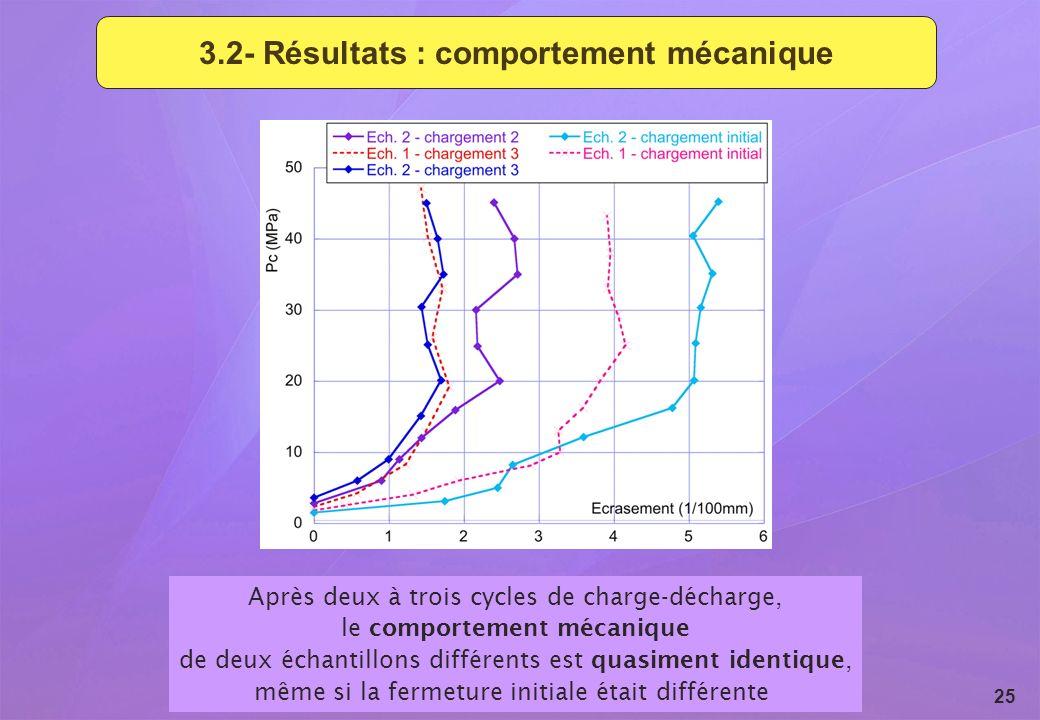 3.2- Résultats : comportement mécanique
