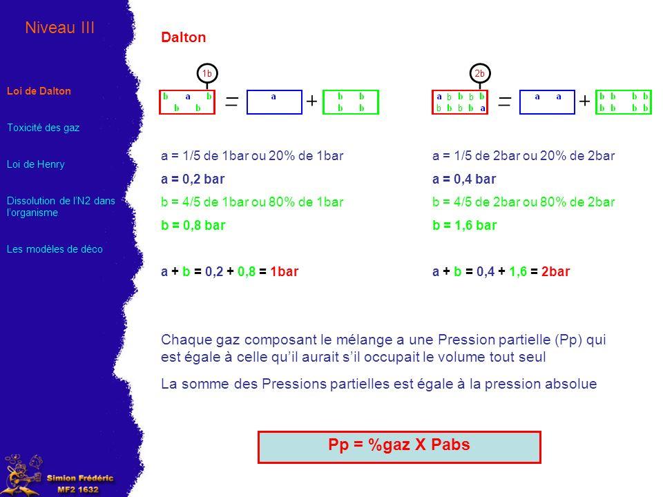 Niveau III Pp = %gaz X Pabs Dalton