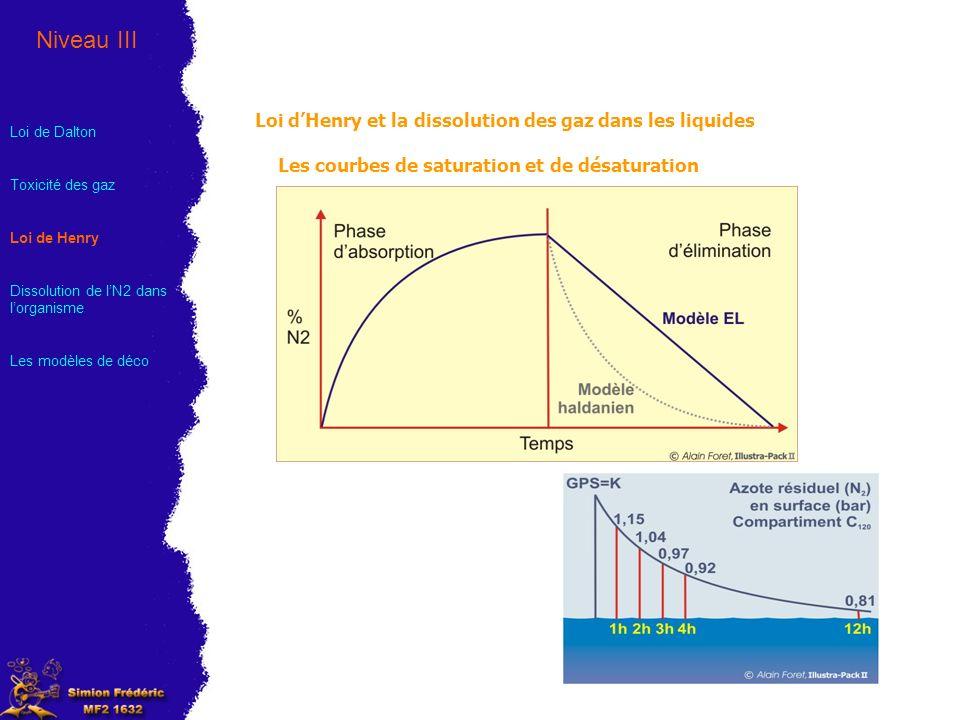 Niveau III Loi d'Henry et la dissolution des gaz dans les liquides