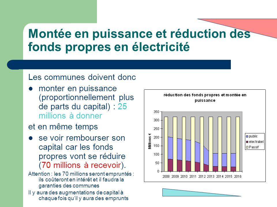 Montée en puissance et réduction des fonds propres en électricité