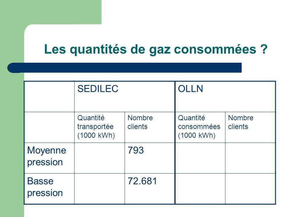 Les quantités de gaz consommées