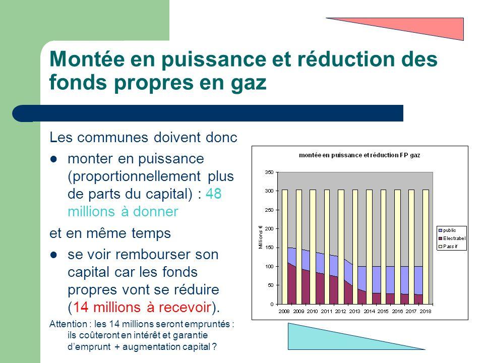 Montée en puissance et réduction des fonds propres en gaz