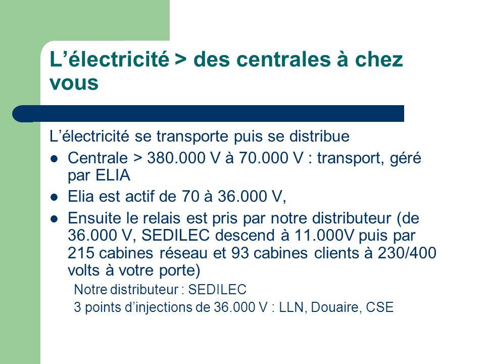 L'électricité > des centrales à chez vous