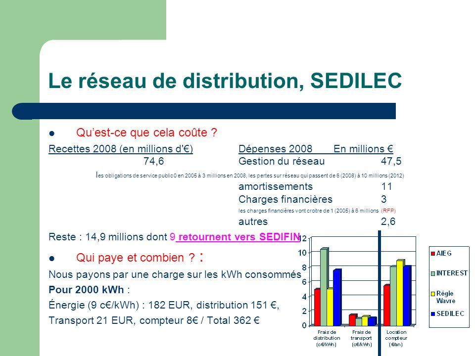 Le réseau de distribution, SEDILEC