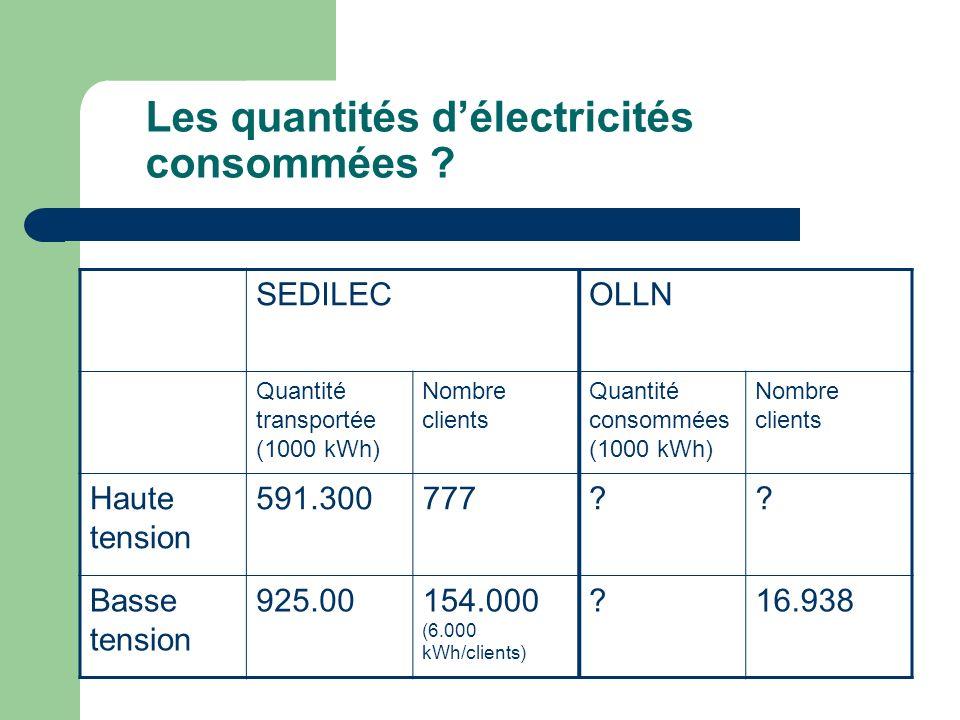 Les quantités d'électricités consommées