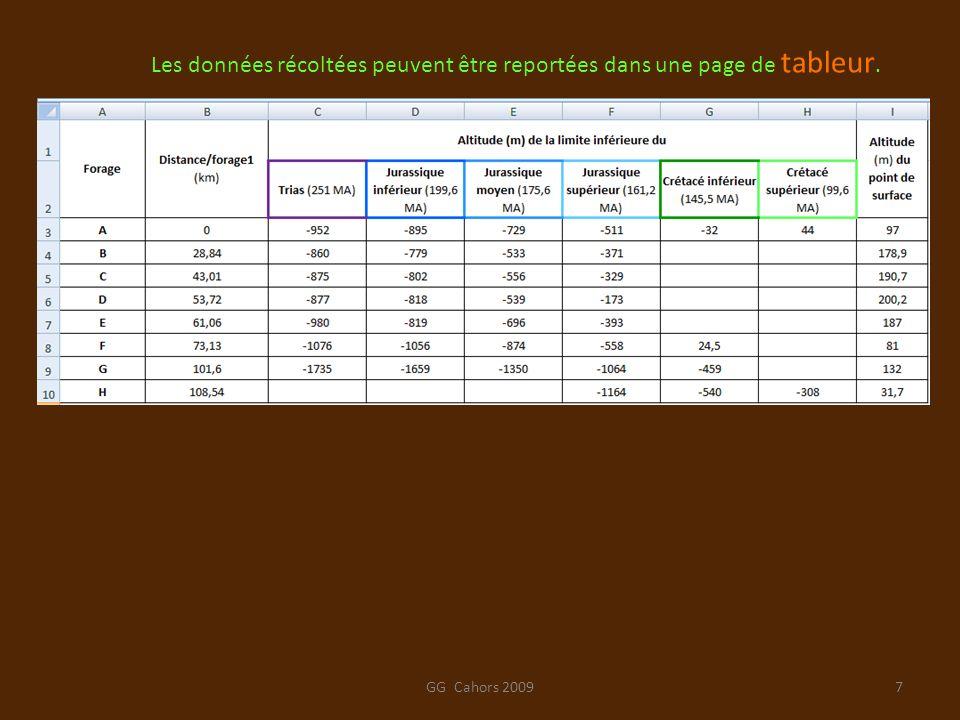 Les données récoltées peuvent être reportées dans une page de tableur.
