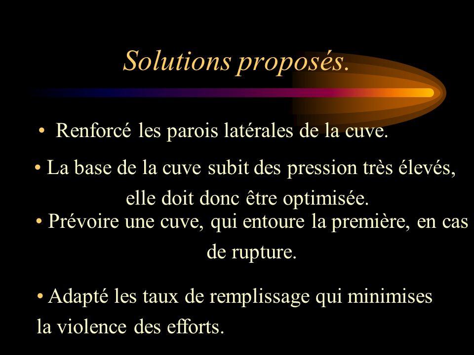 Solutions proposés. Renforcé les parois latérales de la cuve.
