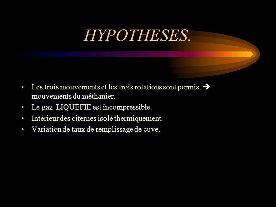 HYPOTHESES. Les trois mouvements et les trois rotations sont permis.  mouvements du méthanier. Le gaz LIQUÉFIE est incompressible.