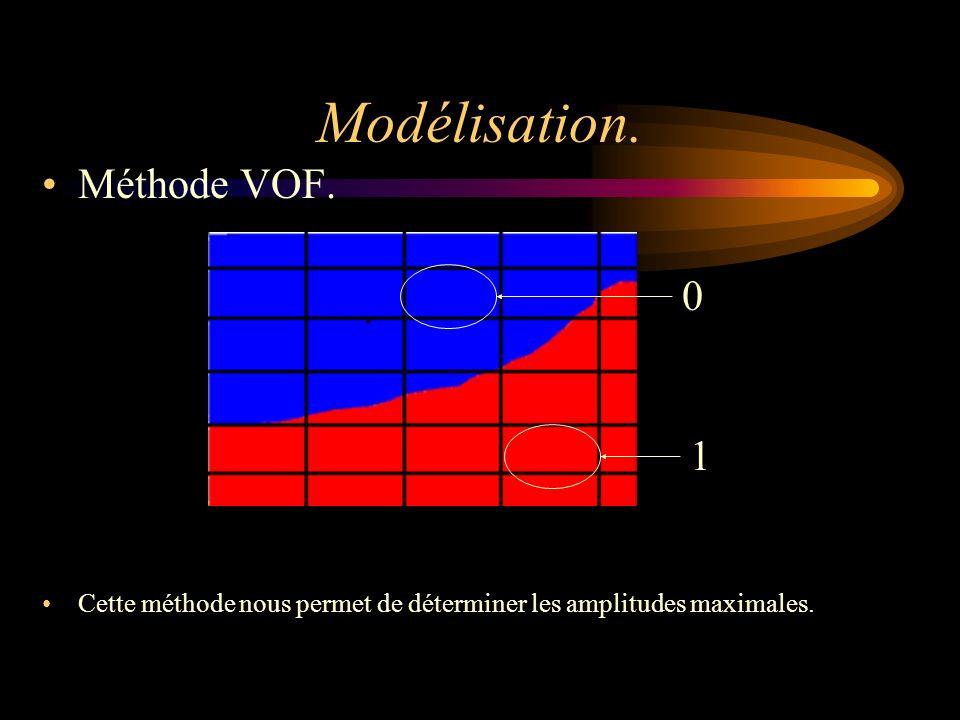 Modélisation. Méthode VOF. 1