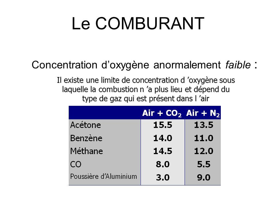 Le COMBURANT Concentration d'oxygène anormalement faible :