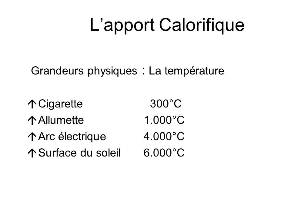 L'apport Calorifique Grandeurs physiques : La température