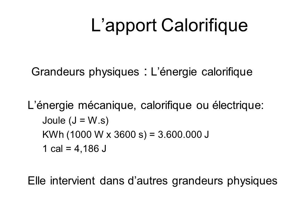 L'apport Calorifique Grandeurs physiques : L'énergie calorifique