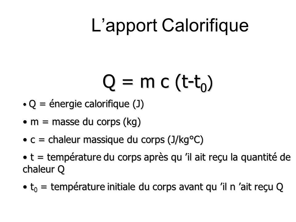 L'apport Calorifique Q = m c (t-t0) m = masse du corps (kg)