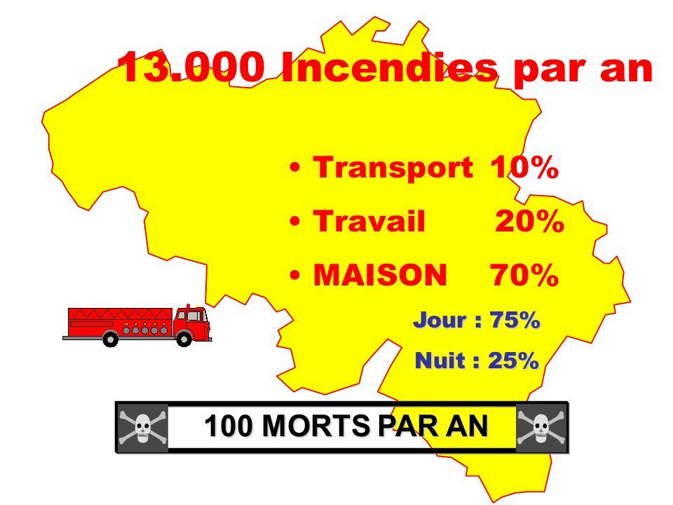 13.000 Incendies par an Transport 10% Travail 20% MAISON 70%