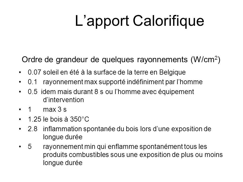 L'apport Calorifique Ordre de grandeur de quelques rayonnements (W/cm2) 0.07 soleil en été à la surface de la terre en Belgique.