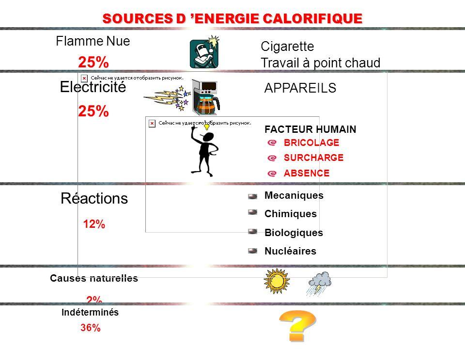 SOURCES D 'ENERGIE CALORIFIQUE