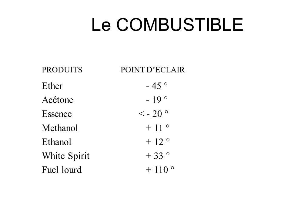 Le COMBUSTIBLE Ether - 45 ° Acétone - 19 ° Essence < - 20 °