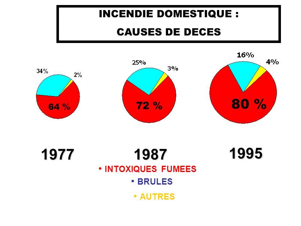 1995 1987 1977 80 % INCENDIE DOMESTIQUE : CAUSES DE DECES 72 %