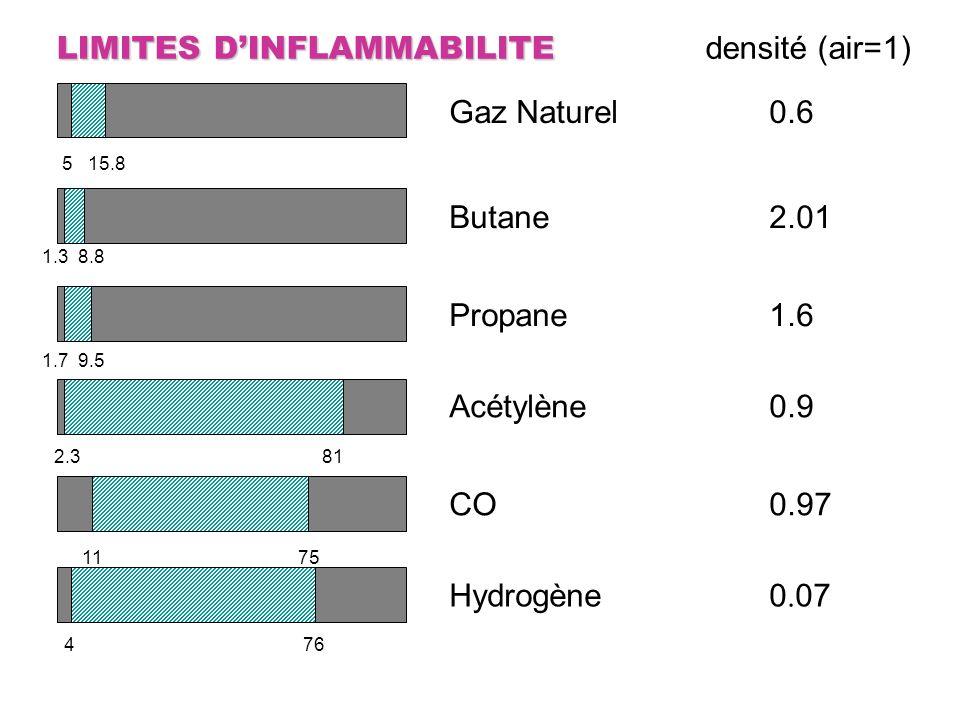 LIMITES D'INFLAMMABILITE densité (air=1)