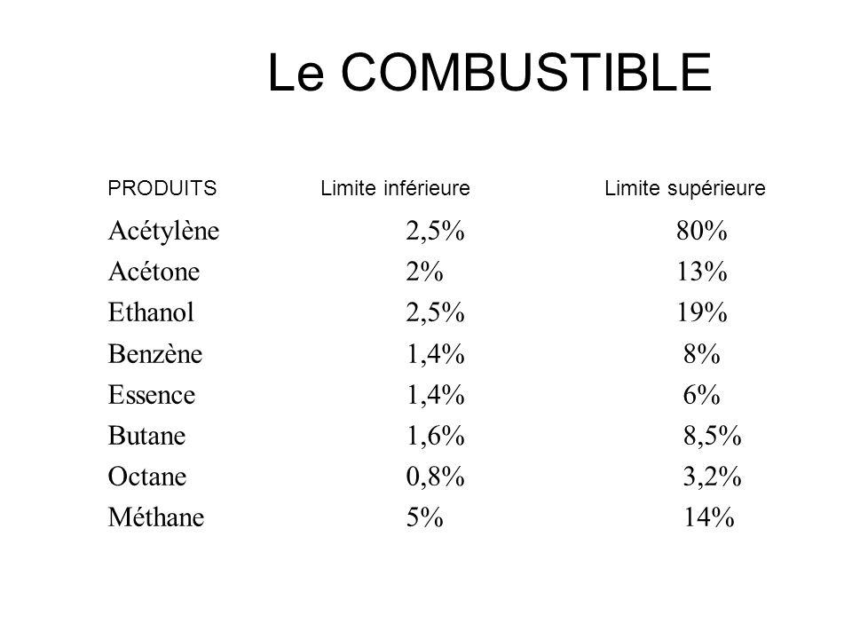 Le COMBUSTIBLE Acétylène 2,5% 80% Acétone 2% 13% Ethanol 2,5% 19%