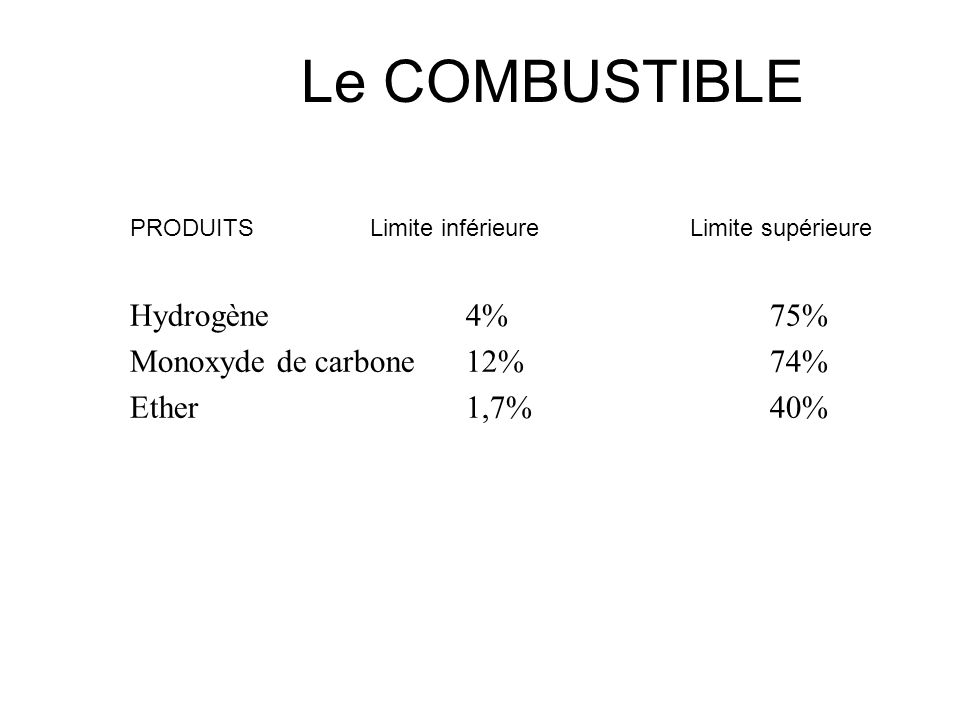 Le COMBUSTIBLE Hydrogène 4% 75% Monoxyde de carbone 12% 74%