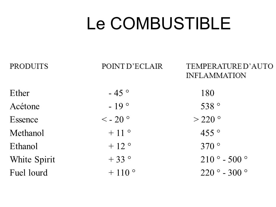 Le COMBUSTIBLE Ether - 45 ° 180 Acétone - 19 ° 538 °