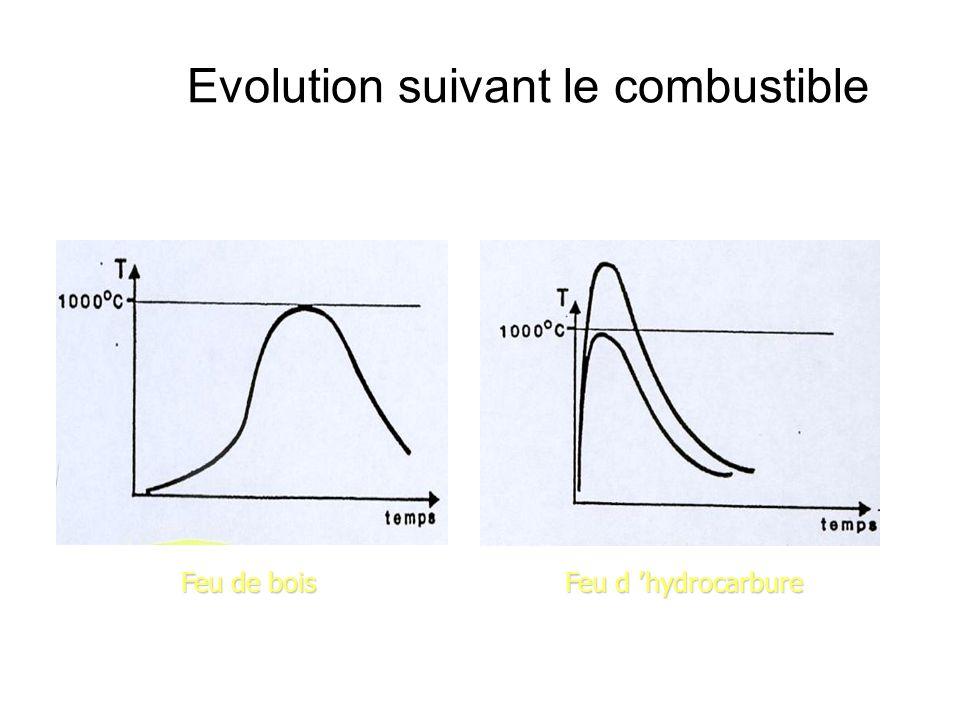 Evolution suivant le combustible