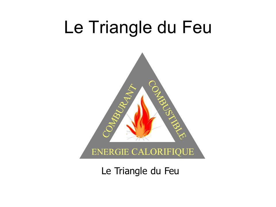 Le Triangle du Feu COMBUSTIBLE COMBURANT Le Triangle du Feu