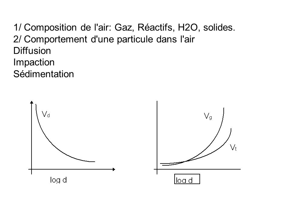 1/ Composition de l air: Gaz, Réactifs, H2O, solides.