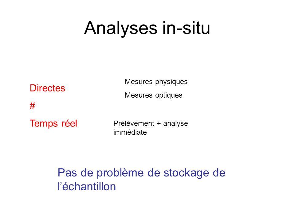Analyses in-situ Pas de problème de stockage de l'échantillon Directes