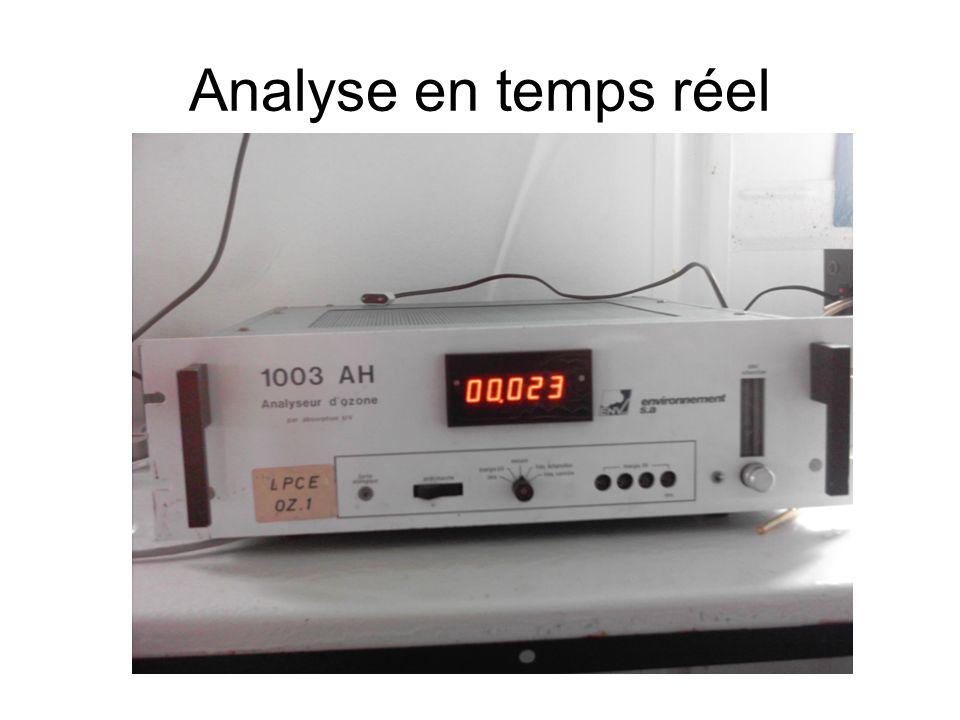 Analyse en temps réel