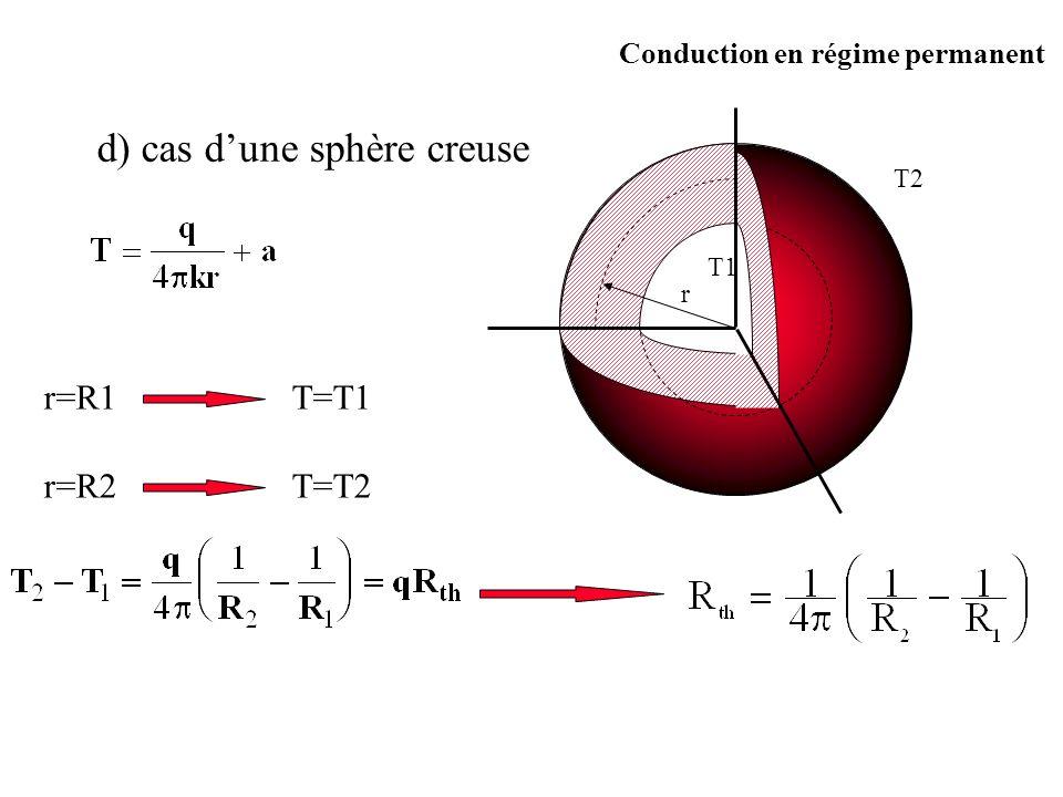 d) cas d'une sphère creuse