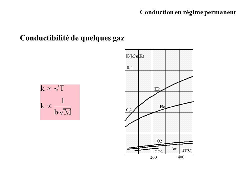 Conductibilité de quelques gaz