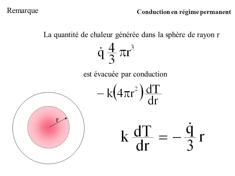 La quantité de chaleur générée dans la sphère de rayon r