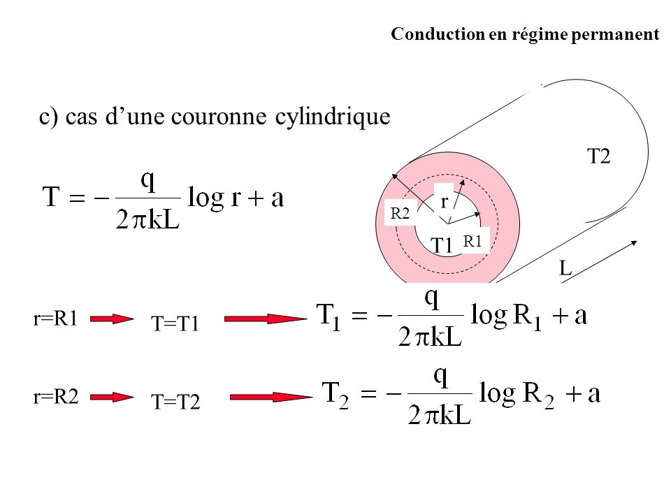 c) cas d'une couronne cylindrique